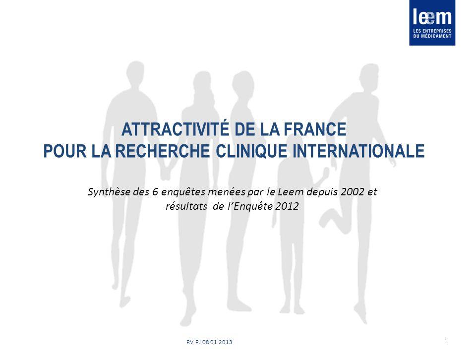 RV PJ 08 01 2013 ATTRACTIVITÉ DE LA FRANCE POUR LA RECHERCHE CLINIQUE INTERNATIONALE Synthèse des 6 enquêtes menées par le Leem depuis 2002 et résultats de lEnquête 2012 1