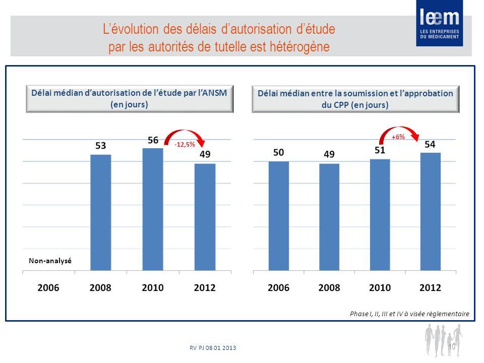 RV PJ 08 01 2013 10 Délai médian dautorisation de létude par lANSM (en jours) Délai médian entre la soumission et lapprobation du CPP (en jours) Lévolution des délais dautorisation détude par les autorités de tutelle est hétérogène Non-analysé -12,5% +6% Phase I, II, III et IV à visée règlementaire