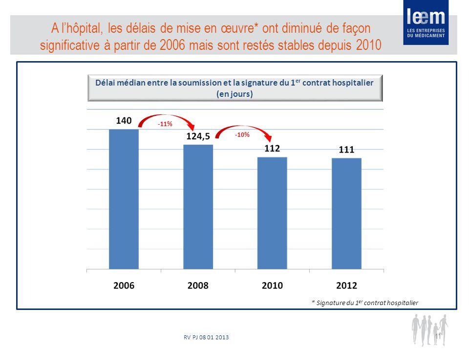 RV PJ 08 01 2013 11 A lhôpital, les délais de mise en œuvre* ont diminué de façon significative à partir de 2006 mais sont restés stables depuis 2010 Délai médian entre la soumission et la signature du 1 er contrat hospitalier (en jours) -11% -10% * Signature du 1 er contrat hospitalier