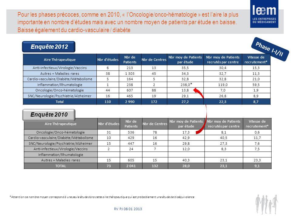 RV PJ 08 01 2013 Pour les phases précoces, comme en 2010, « lOncologie/onco-hématologie » est laire la plus importante en nombre détudes mais avec un nombre moyen de patients par étude en baisse.