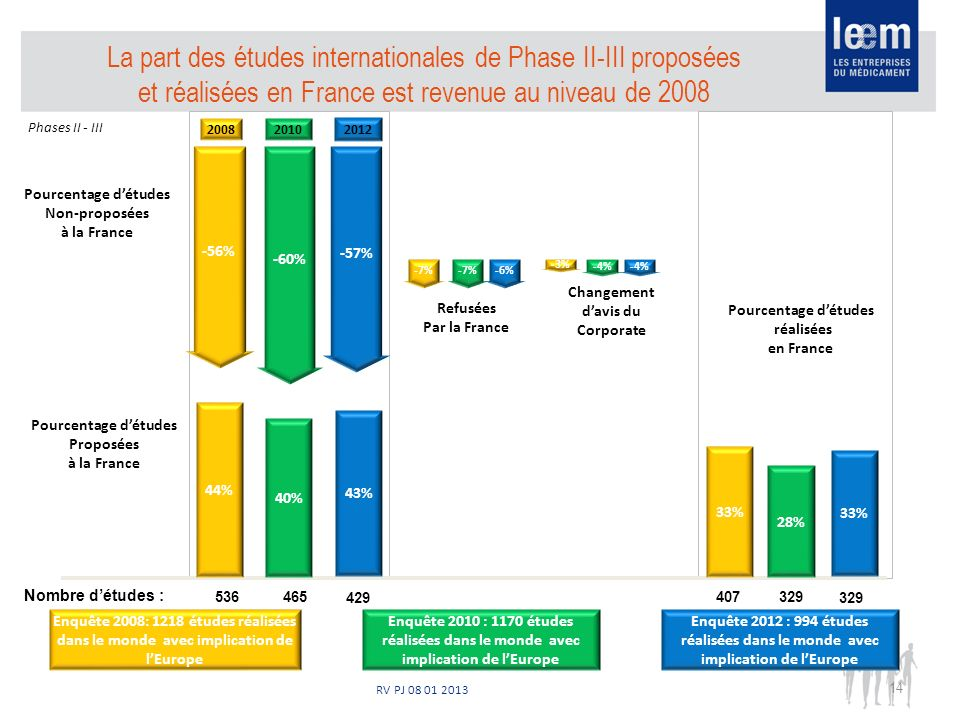 RV PJ 08 01 2013 14 Pourcentage détudes Proposées à la France Pourcentage détudes réalisées en France Pourcentage détudes Non-proposées à la France -60% -56% 28% 40% 44% 33% -7% -4% -3% Refusées Par la France Changement davis du Corporate 465536329407 Nombre détudes : Enquête 2008: 1218 études réalisées dans le monde avec implication de lEurope Enquête 2010 : 1170 études réalisées dans le monde avec implication de lEurope -57% 43% 33% 329429 Enquête 2012 : 994 études réalisées dans le monde avec implication de lEurope -6% -4% 2008 2010 2012 La part des études internationales de Phase II-III proposées et réalisées en France est revenue au niveau de 2008 Phases II - III