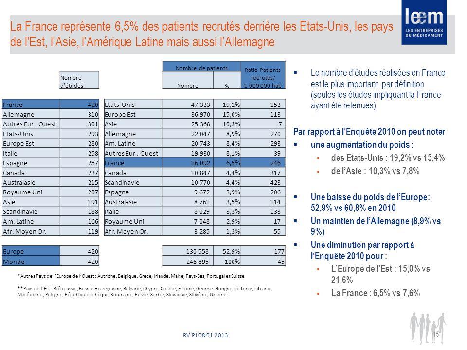 RV PJ 08 01 2013 La France représente 6,5% des patients recrutés derrière les Etats-Unis, les pays de l Est, lAsie, lAmérique Latine mais aussi lAllemagne Le nombre d études réalisées en France est le plus important, par définition (seules les études impliquant la France ayant été retenues) Par rapport à lEnquête 2010 on peut noter une augmentation du poids : des Etats-Unis : 19,2% vs 15,4% de lAsie : 10,3% vs 7,8% Une baisse du poids de lEurope: 52,9% vs 60,8% en 2010 Un maintien de lAllemagne (8,9% vs 9%) Une diminution par rapport à lEnquête 2010 pour : LEurope de lEst : 15,0% vs 21,6% La France : 6,5% vs 7,6% *Autres Pays de lEurope de lOuest : Autriche, Belgique, Grèce, Irlande, Malte, Pays-Bas, Portugal et Suisse **Pays de lEst : Biélorussie, Bosnie Herzégovine, Bulgarie, Chypre, Croatie, Estonie, Géorgie, Hongrie, Lettonie, Lituanie, Macédoine, Pologne, République Tchèque, Roumanie, Russie, Serbie, Slovaquie, Slovénie, Ukraine 15 Nombre de patients Ratio Patients recrutés/ 1 000 000 hab Nombre d étudesNombre% France420Etats-Unis 47 33319,2% 153 Allemagne310Europe Est 36 97015,0% 113 Autres Eur.