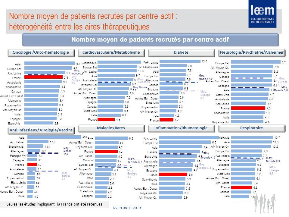 RV PJ 08 01 2013 Nombre moyen de patients recrutés par centre actif : hétérogénéité entre les aires thérapeutiques Nombre moyen de patients recrutés p