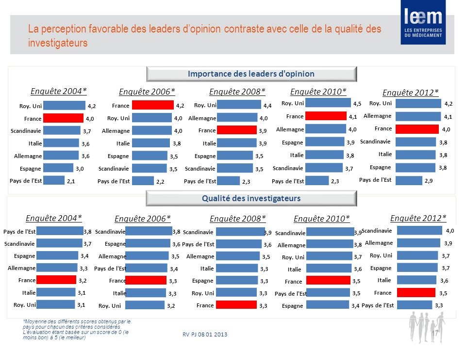 RV PJ 08 01 2013 17 La perception favorable des leaders dopinion contraste avec celle de la qualité des investigateurs 3,1 3,2 3,3 3,4 3,7 3,8 Roy. Un