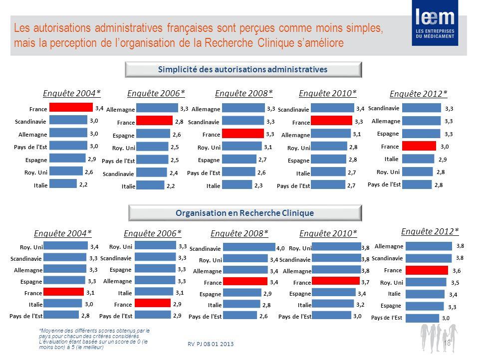 RV PJ 08 01 2013 18 Les autorisations administratives françaises sont perçues comme moins simples, mais la perception de lorganisation de la Recherche