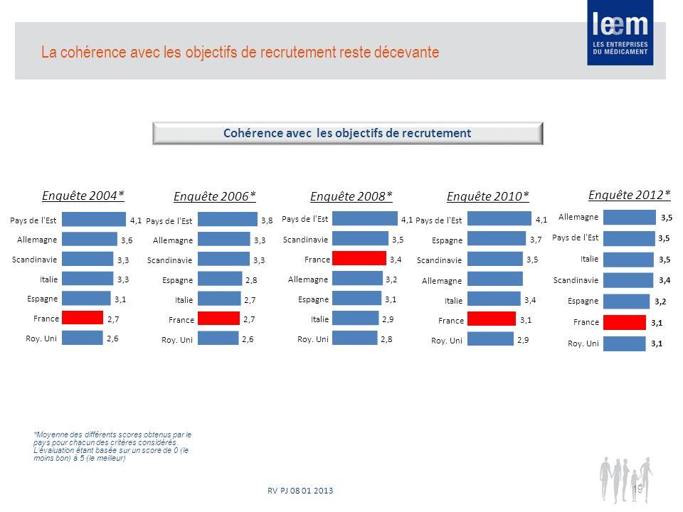 RV PJ 08 01 2013 19 La cohérence avec les objectifs de recrutement reste décevante Cohérence avec les objectifs de recrutement 3,5 Enquête 2004* Enquête 2006*Enquête 2008*Enquête 2010* 2,6 2,7 3,1 3,3 3,6 4,1 Roy.