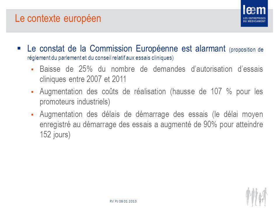RV PJ 08 01 2013 Le contexte européen Le constat de la Commission Européenne est alarmant (proposition de règlement du parlement et du conseil relatif aux essais cliniques) Baisse de 25% du nombre de demandes dautorisation dessais cliniques entre 2007 et 2011 Augmentation des coûts de réalisation (hausse de 107 % pour les promoteurs industriels) Augmentation des délais de démarrage des essais (le délai moyen enregistré au démarrage des essais a augmenté de 90% pour atteindre 152 jours) 21