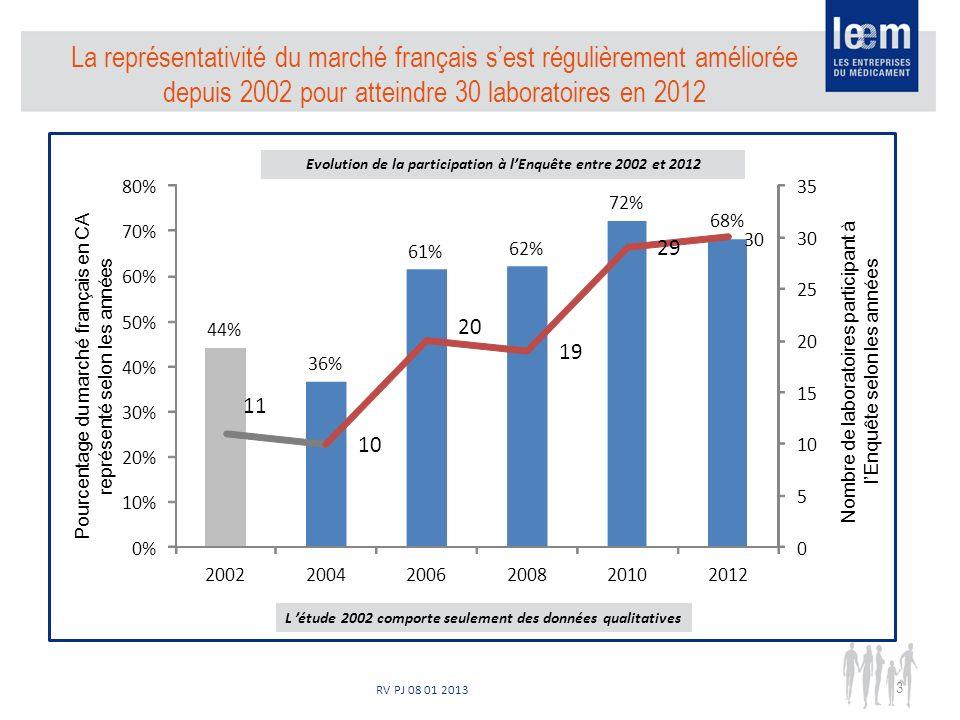 RV PJ 08 01 2013 44% 36% 61% 62% 72% 68% 11 10 20 19 29 30 0 5 10 15 20 25 30 35 0% 10% 20% 30% 40% 50% 60% 70% 80% 200220042006200820102012 La représentativité du marché français sest régulièrement améliorée depuis 2002 pour atteindre 30 laboratoires en 2012 3 Pourcentage du marché français en CA représenté selon les années Nombre de laboratoires participant à lEnquête selon les années L étude 2002 comporte seulement des données qualitatives Evolution de la participation à lEnquête entre 2002 et 2012