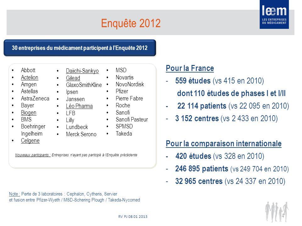 RV PJ 08 01 2013 Enquête 2012 30 entreprises du médicament participent à lEnquête 2012 Nouveaux participants : Entreprises n'ayant pas participé à l'E