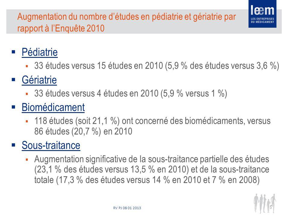 RV PJ 08 01 2013 Pédiatrie 33 études versus 15 études en 2010 (5,9 % des études versus 3,6 %) Gériatrie 33 études versus 4 études en 2010 (5,9 % versus 1 %) Biomédicament 118 études (soit 21,1 %) ont concerné des biomédicaments, versus 86 études (20,7 %) en 2010 Sous-traitance Augmentation significative de la sous-traitance partielle des études (23,1 % des études versus 13,5 % en 2010) et de la sous-traitance totale (17,3 % des études versus 14 % en 2010 et 7 % en 2008) 5 Augmentation du nombre détudes en pédiatrie et gériatrie par rapport à lEnquête 2010