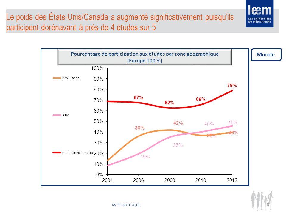 RV PJ 08 01 2013 Le poids des États-Unis/Canada a augmenté significativement puisquils participent dorénavant à près de 4 études sur 5 6 Pourcentage d