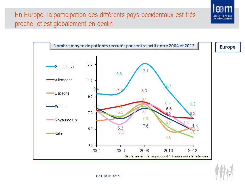 RV PJ 08 01 2013 En Europe, la participation des différents pays occidentaux est très proche, et est globalement en déclin 7 Nombre moyen de patients recrutés par centre actif entre 2004 et 2012 Europe Seules les études impliquant la France ont été retenues 9,4 9,6 13,1 9,7 6,3 7,8 8,3 6,6 6,3 6,5 8,1 4,8 5,2 6,3 7,6 6,3 4,8 7,2 5,6 8,1 6,7 4,8 6,6 7,8 5,2 4,0 3,0 5,0 7,0 9,0 11,0 13,0 20042006200820102012 Scandinavie Allemagne Espagne France Royaume Uni Italie