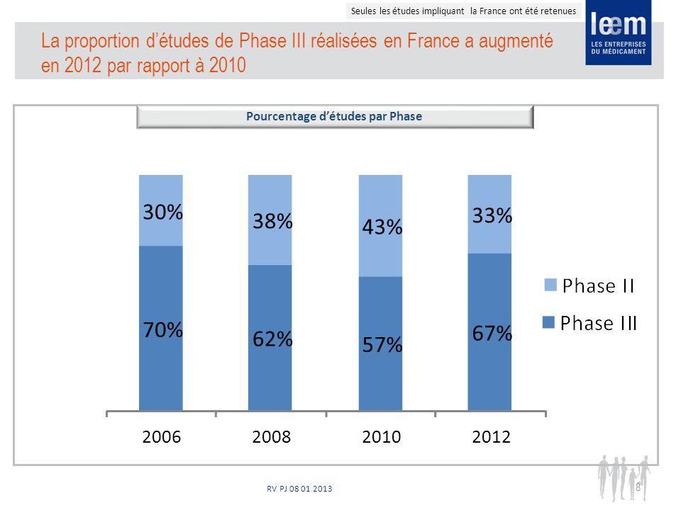 RV PJ 08 01 2013 La proportion détudes de Phase III réalisées en France a augmenté en 2012 par rapport à 2010 Pourcentage détudes par Phase 8 70% 62% 57% 67% 30% 38% 43% 33% 2006200820102012 Seules les études impliquant la France ont été retenues