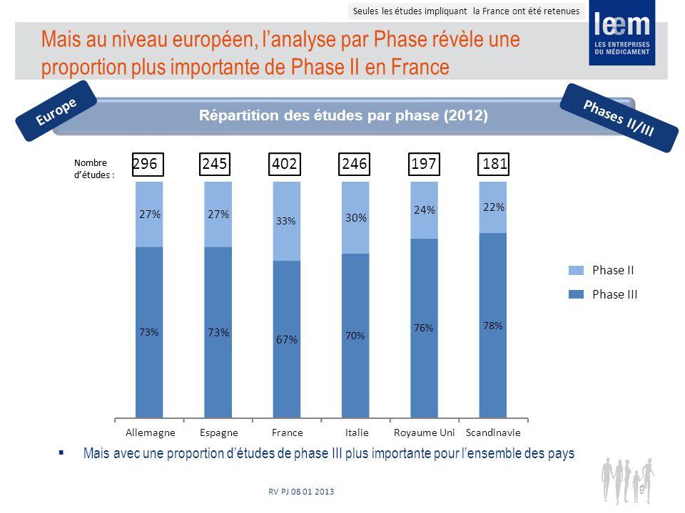 RV PJ 08 01 2013 Mais au niveau européen, lanalyse par Phase révèle une proportion plus importante de Phase II en France Mais avec une proportion détudes de phase III plus importante pour lensemble des pays Répartition des études par phase (2012) Seules les études impliquant la France ont été retenues Europe Phase II Phase III Nombre détude : Phases II/III 9 Nombre détudes : 296245402246197181 73% 67% 70% 76% 78% 27% 33% 30% 24% 22% Allemagne Espagne France Italie Royaume Uni Scandinavie