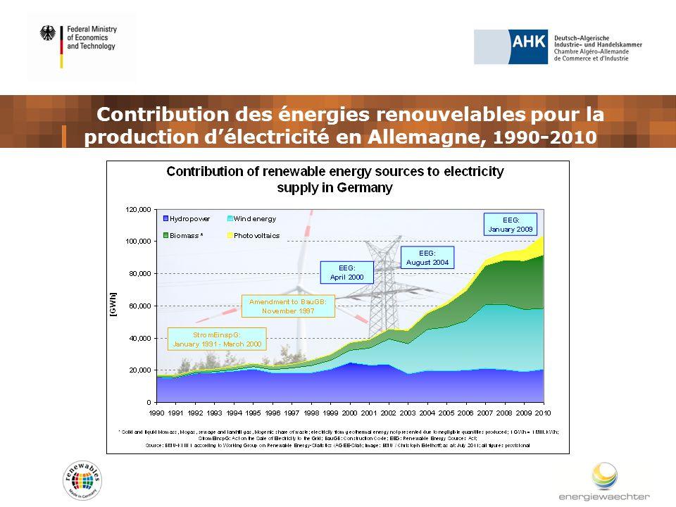 Contribution des énergies renouvelables pour la production délectricité en Allemagne, 1990 - 2010