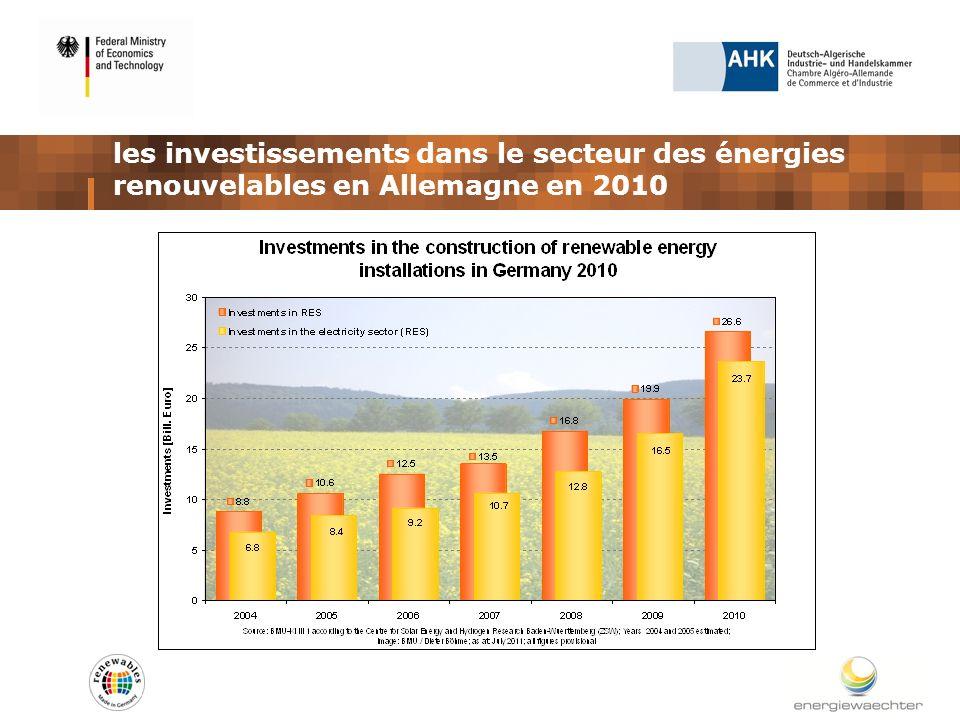 les investissements dans le secteur des énergies renouvelables en Allemagne en 2010