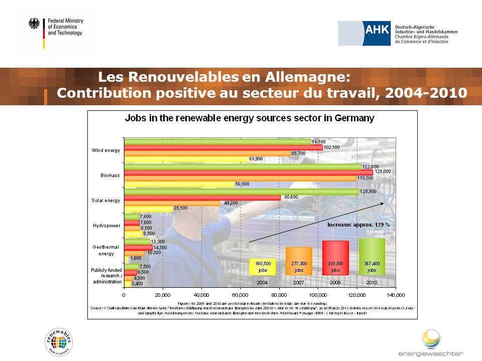 Les Renouvelables en Allemagne: Contribution positive au secteur du travail, 2004-2010