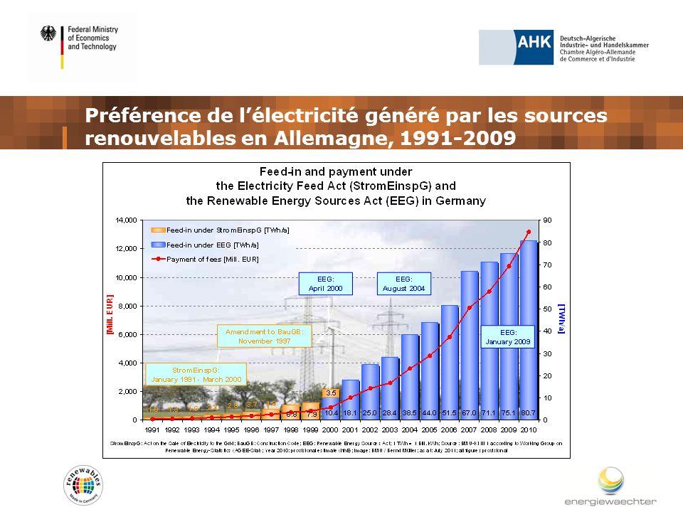 Préférence de lélectricité généré par les sources renouvelables en Allemagne, 1991-2009