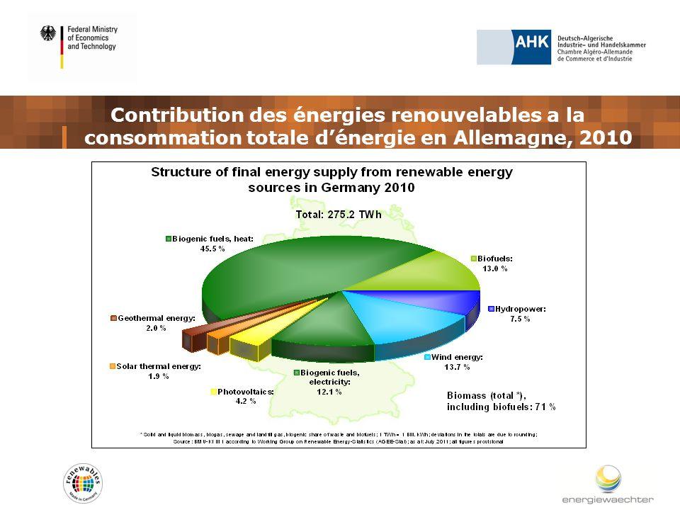 Contribution des énergies renouvelables a la consommation totale dénergie en Allemagne, 2010