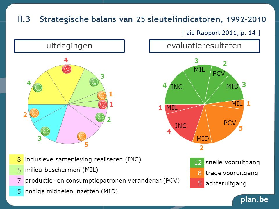 plan.be II.3Strategische balans van 25 sleutelindicatoren, 1992-2010 uitdagingenevaluatieresultaten trage vooruitgang milieu beschermen (MIL) 12 8 5 snelle vooruitgang achteruitgang 8 5 5 7 inclusieve samenleving realiseren (INC) productie- en consumptiepatronen veranderen (PCV) nodige middelen inzetten (MID) INC MIL MID PCV MIL PCV MID MIL INC 4 5 1 1 2 2 4 3 3 4 3 4 3 1 1 2 5 2 [ zie Rapport 2011, p.