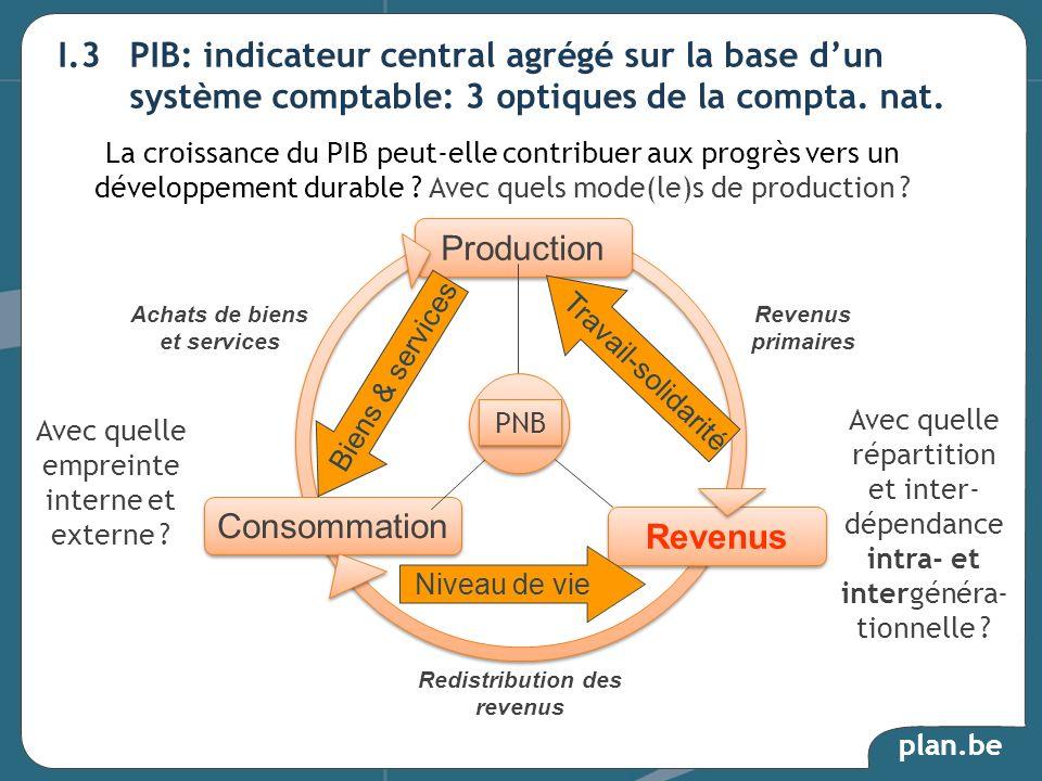 plan.be I.3 PIB: indicateur central agrégé sur la base dun système comptable: 3 optiques de la compta. nat. Revenus primaires Redistribution des reven