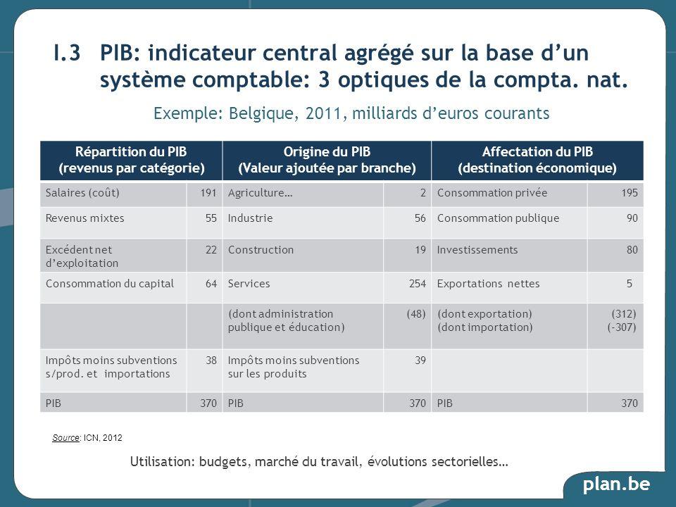 plan.be Répartition du PIB (revenus par catégorie) Origine du PIB (Valeur ajoutée par branche) Affectation du PIB (destination économique) Salaires (c