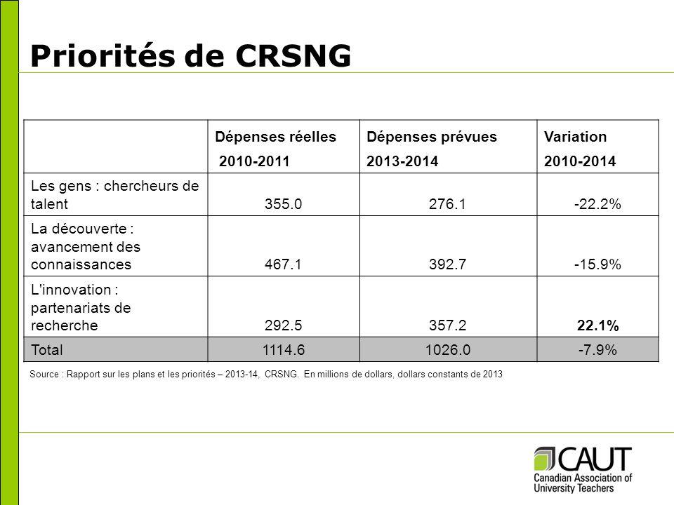 Priorités de CRSNG Dépenses réellesDépenses prévuesVariation 2010-20112013-20142010-2014 Les gens : chercheurs de talent355.0276.1-22.2% La découverte : avancement des connaissances467.1392.7-15.9% L innovation : partenariats de recherche292.5357.222.1% Total1114.61026.0-7.9% Source : Rapport sur les plans et les priorités – 2013-14, CRSNG.