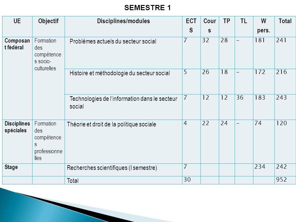 UEObjectifDisciplines/modules ECT S Cour s TPTL W pers. Total Composan t fédéral Formation des compétence s socio- culturelles Problèmes actuels du se