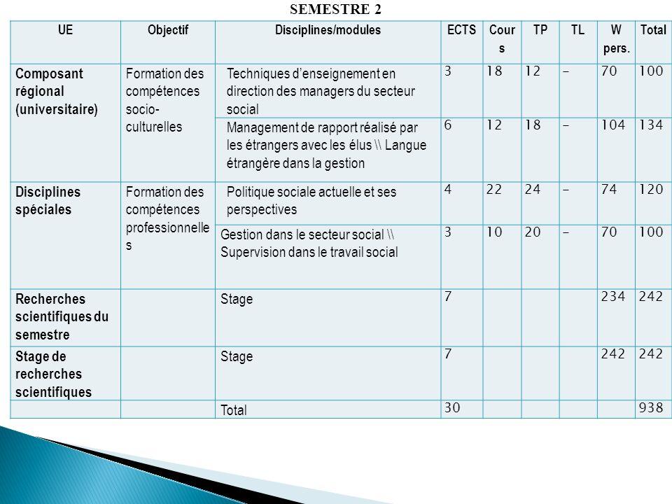 UEObjectifDisciplines/modulesECTS Cour s TPTL W pers. Total Composant régional (universitaire) Formation des compétences socio- culturelles Techniques