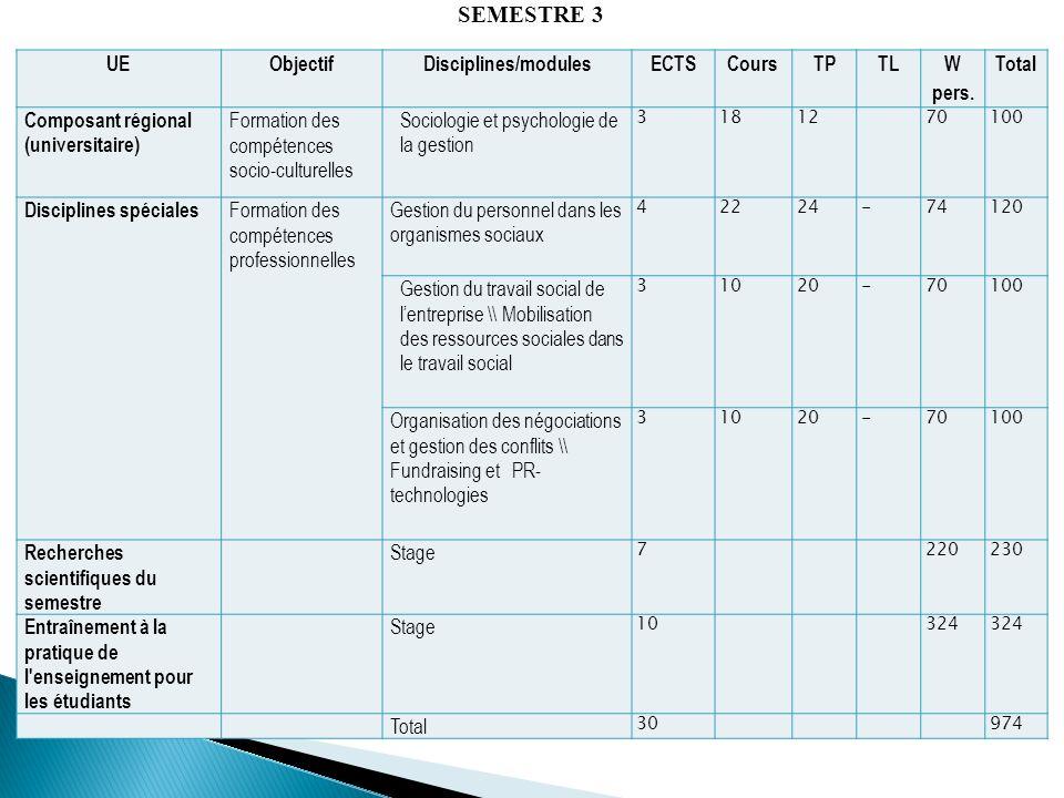 UEObjectifDisciplines/modulesECTSCoursTPTL W pers. Total Composant régional (universitaire) Formation des compétences socio-culturelles Sociologie et