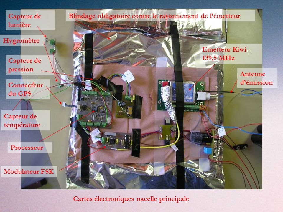 Emetteur Kiwi 139,5 MHz Antenne démission Capteur de lumière Processeur Capteur de pression Capteur de température Hygromètre Connecteur du GPS Modulateur FSK Blindage obligatoire contre le rayonnement de lémetteur Cartes électroniques nacelle principale