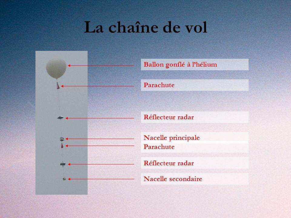 La chaîne de vol Ballon gonflé à lhélium Parachute Réflecteur radar Nacelle principale Parachute Réflecteur radar Nacelle secondaire