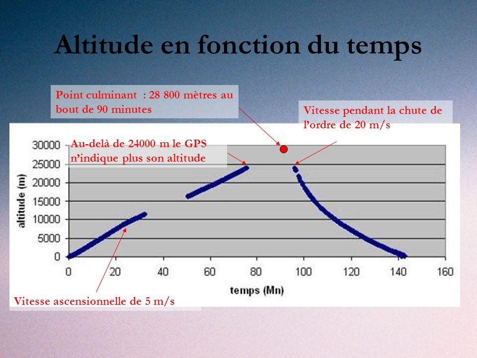 Altitude en fonction du temps Point culminant : 28 800 mètres au bout de 90 minutes Vitesse ascensionnelle de 5 m/s Vitesse pendant la chute de lordre de 20 m/s Au-delà de 24000 m le GPS nindique plus son altitude