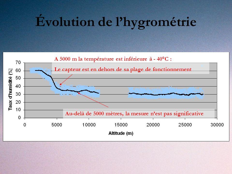 Évolution de lhygrométrie A 5000 m la température est inférieure à - 40°C : Le capteur est en dehors de sa plage de fonctionnement Au-delà de 5000 mètres, la mesure nest pas significative