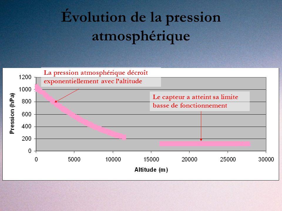 Évolution de la pression atmosphérique La pression atmosphérique décroît exponentiellement avec laltitude Le capteur a atteint sa limite basse de fonctionnement