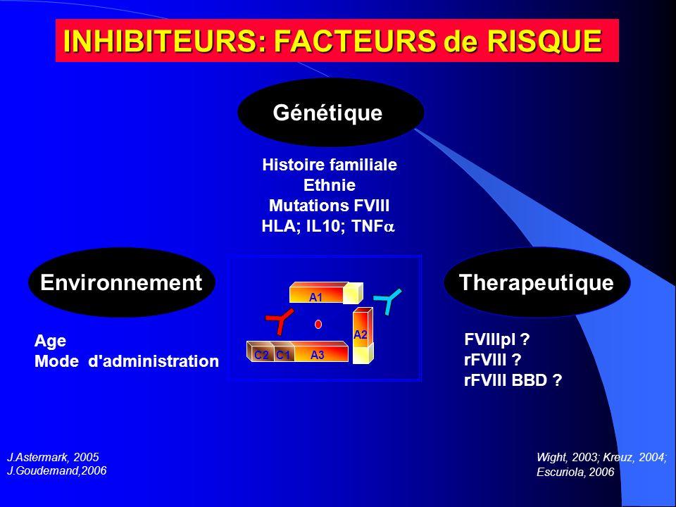 A2 A3 C1 C2 A1 J.Astermark, 2005 J.Goudemand,2006 Therapeutique FVIIIpl ? rFVIII ? rFVIII BBD ? Environnement Age Mode d'administration Génétique Hist