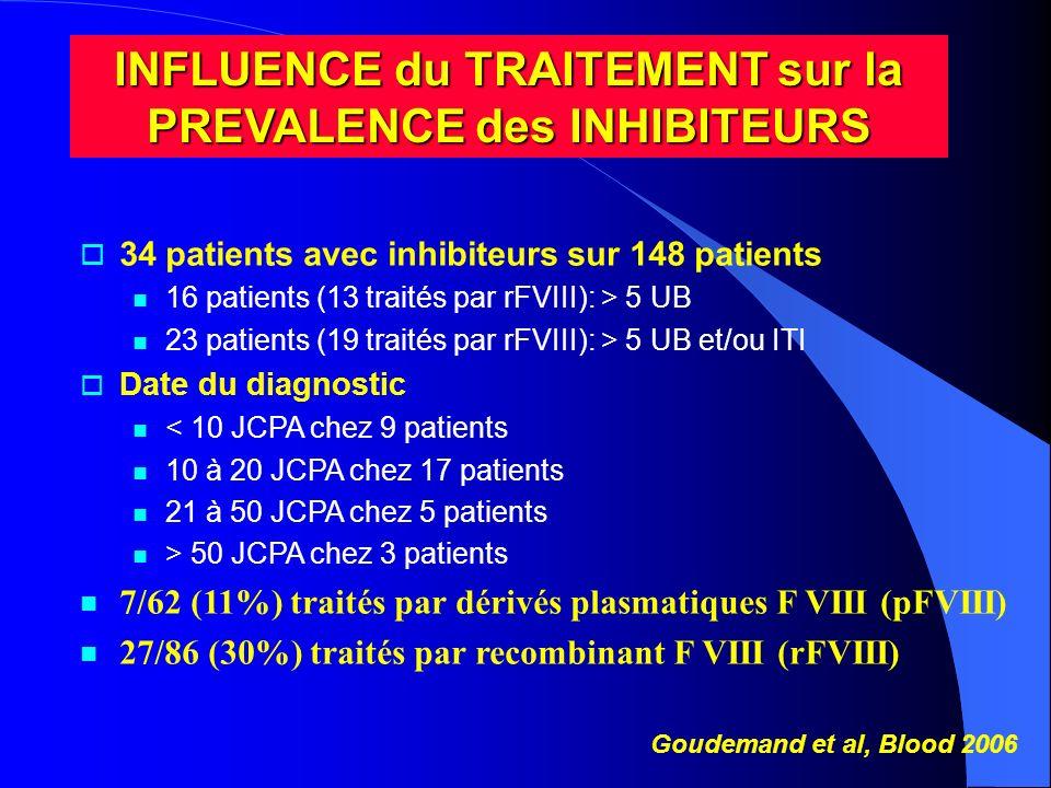 INFLUENCE du TRAITEMENT sur la PREVALENCE des INHIBITEURS 34 patients avec inhibiteurs sur 148 patients 16 patients (13 traités par rFVIII): > 5 UB 23