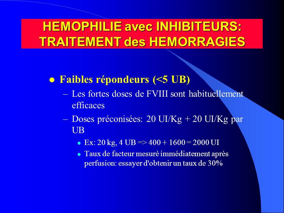 HEMOPHILIE avec INHIBITEURS: TRAITEMENT des HEMORRAGIES l Faibles répondeurs (<5 UB) –Les fortes doses de FVIII sont habituellement efficaces –Doses p