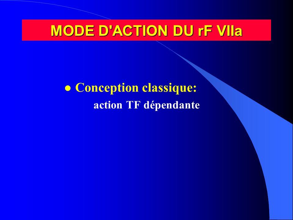MODE D'ACTION DU rF VIIa l Conception classique: action TF dépendante