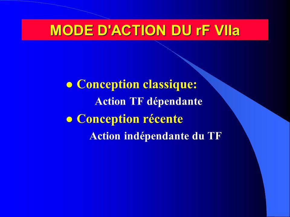 MODE D'ACTION DU rF VIIa l Conception classique: Action TF dépendante l Conception récente Action indépendante du TF