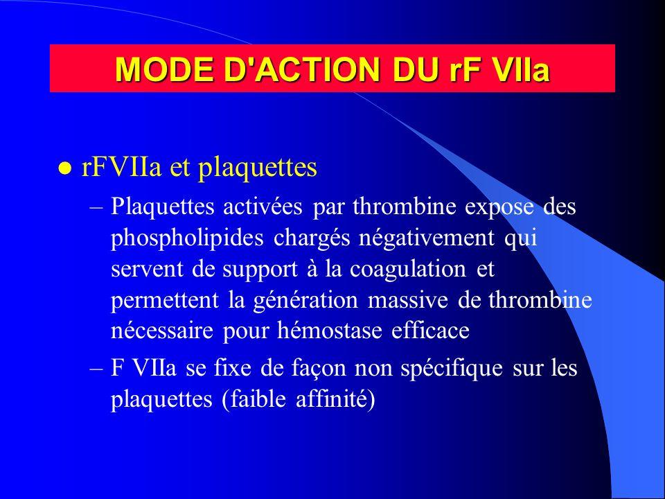 MODE D'ACTION DU rF VIIa l rFVIIa et plaquettes –Plaquettes activées par thrombine expose des phospholipides chargés négativement qui servent de suppo