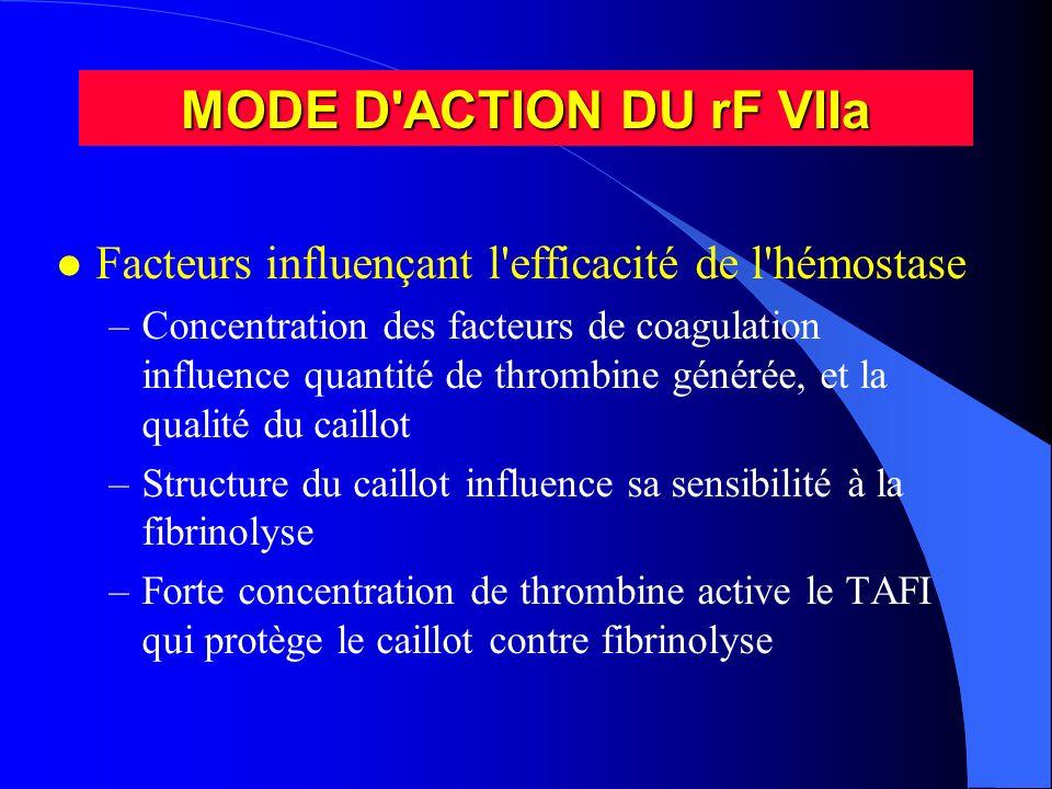 MODE D'ACTION DU rF VIIa l Facteurs influençant l'efficacité de l'hémostase –Concentration des facteurs de coagulation influence quantité de thrombine