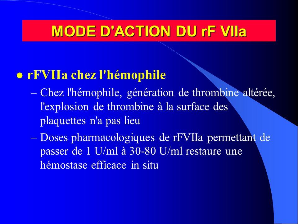 MODE D'ACTION DU rF VIIa l rFVIIa chez l'hémophile –Chez l'hémophile, génération de thrombine altérée, l'explosion de thrombine à la surface des plaqu