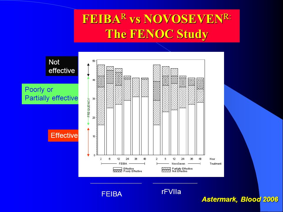 Effective Poorly or Partially effective FEIBA rFVIIa Not effective Astermark, Blood 2006 FEIBA R vs NOVOSEVEN R: The FENOC Study