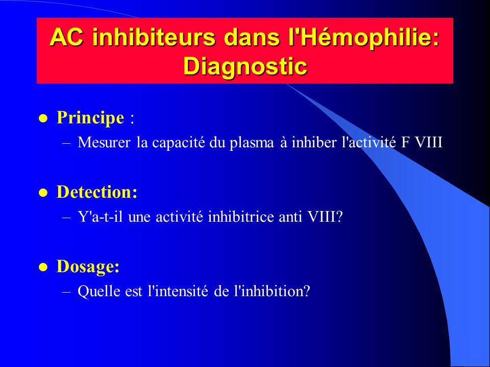 AC inhibiteurs dans l'Hémophilie: Diagnostic l Principe : –Mesurer la capacité du plasma à inhiber l'activité F VIII l Detection: –Y'a-t-il une activi