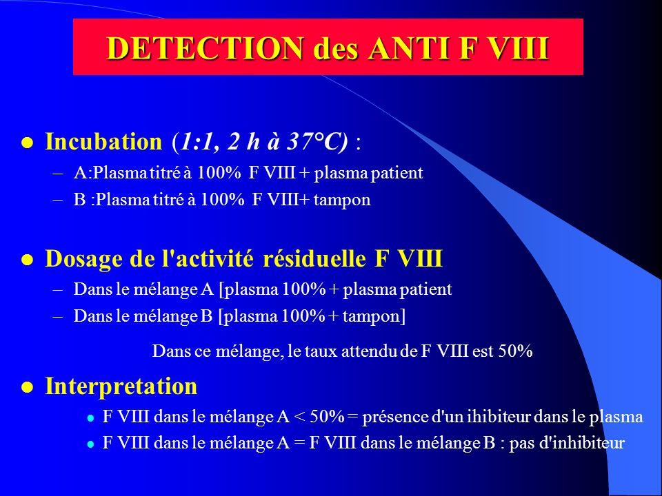 DETECTION des ANTI F VIII l Incubation (1:1, 2 h à 37°C) : –A:Plasma titré à 100% F VIII + plasma patient –B :Plasma titré à 100% F VIII+ tampon l Dos