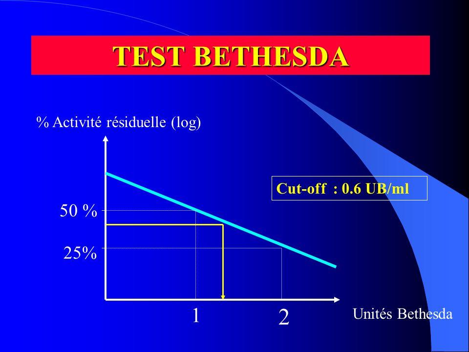 TEST BETHESDA % Activité résiduelle (log) Unités Bethesda 50 % 1 25% 2 Cut-off : 0.6 UB/ml