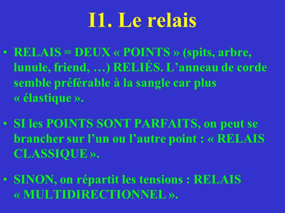 I1. Le relais RELAIS = DEUX « POINTS » (spits, arbre, lunule, friend, …) RELIÉS. Lanneau de corde semble préférable à la sangle car plus « élastique »