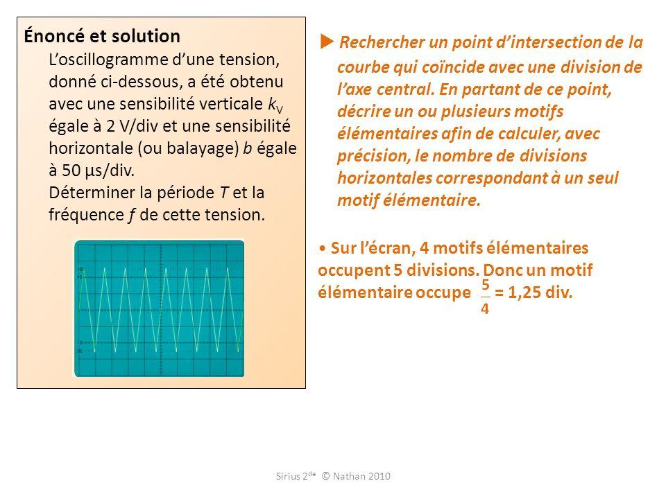 Rechercher un point dintersection de la courbe qui coïncide avec une division de laxe central.