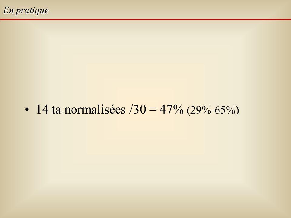 14 ta normalisées /30 = 47% (29%-65%) En pratique